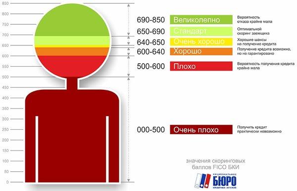Русские деньги займ телефон